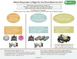 Choosing Respiratory Protection